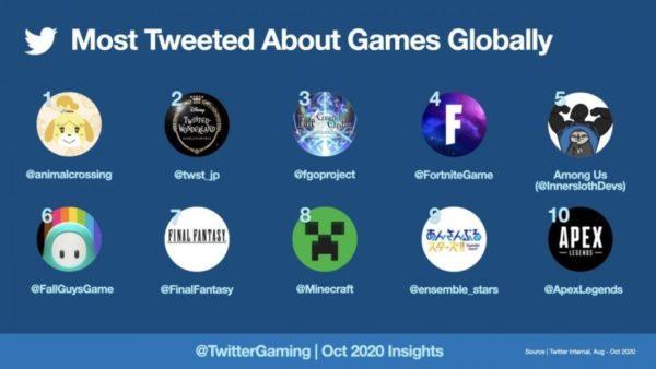 игры в Twitter